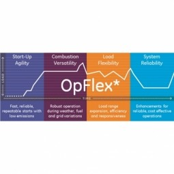 E.ON Gets Faster, Lower Cost Cycles with OpFlex Solutions